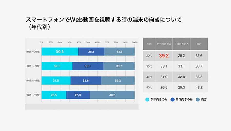 スマートフォンでWeb動画を視聴するときの向きについての調査