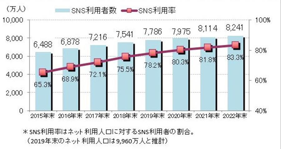 SNS利用者数のグラフ