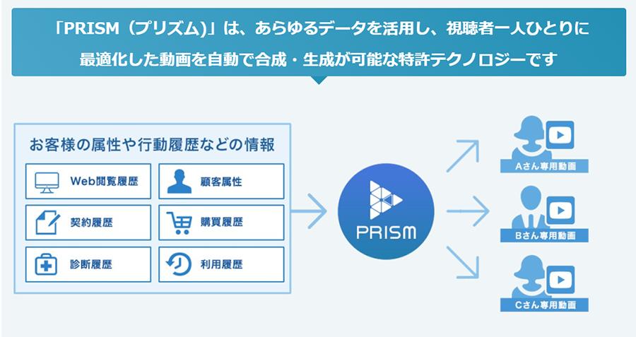 パーソナライズド動画システムPRISM