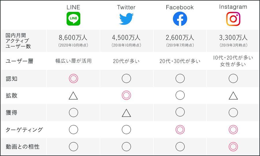 4大SNSの比較表