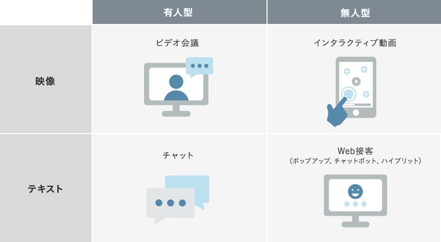 オンライン接客ツールの種類