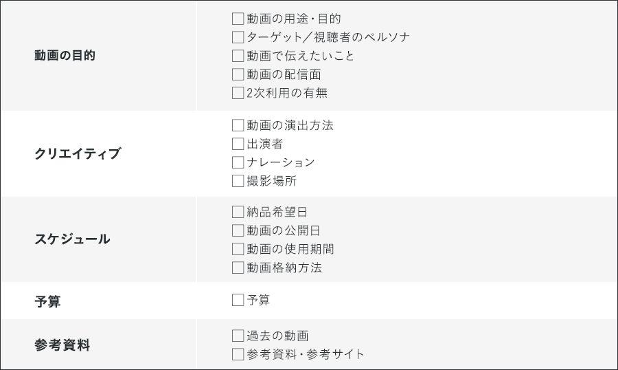 インタラクティブ動画制作準備におけるチェックリスト
